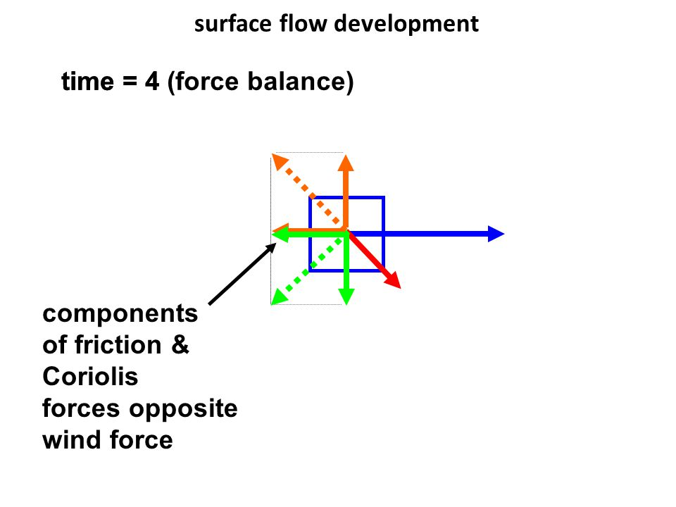 surface flow development time = 4 components of friction & Coriolis forces opposite wind force time = 4 (force balance)
