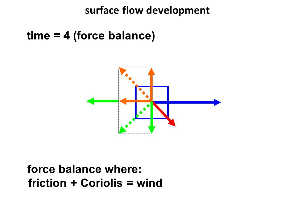 surface flow development time = 4 force balance where: friction + Coriolis = wind time = 4 (force balance)