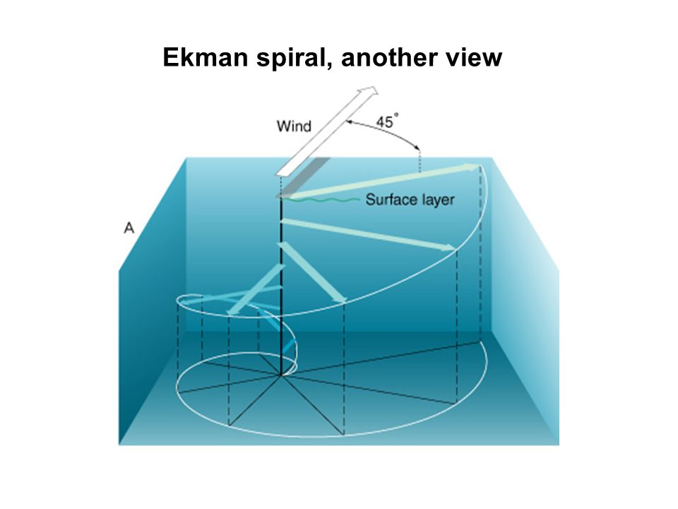 Ekman spiral, another view