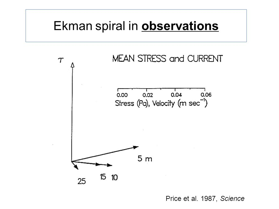 Ekman spiral in observations Price et al. 1987, Science