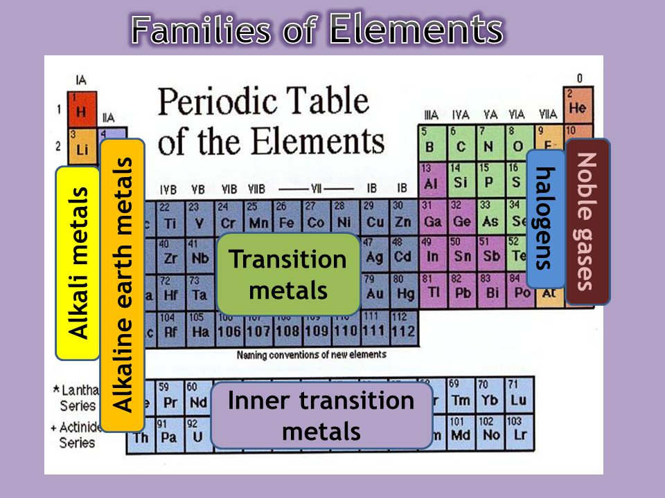 Periodic table with inner transition metals