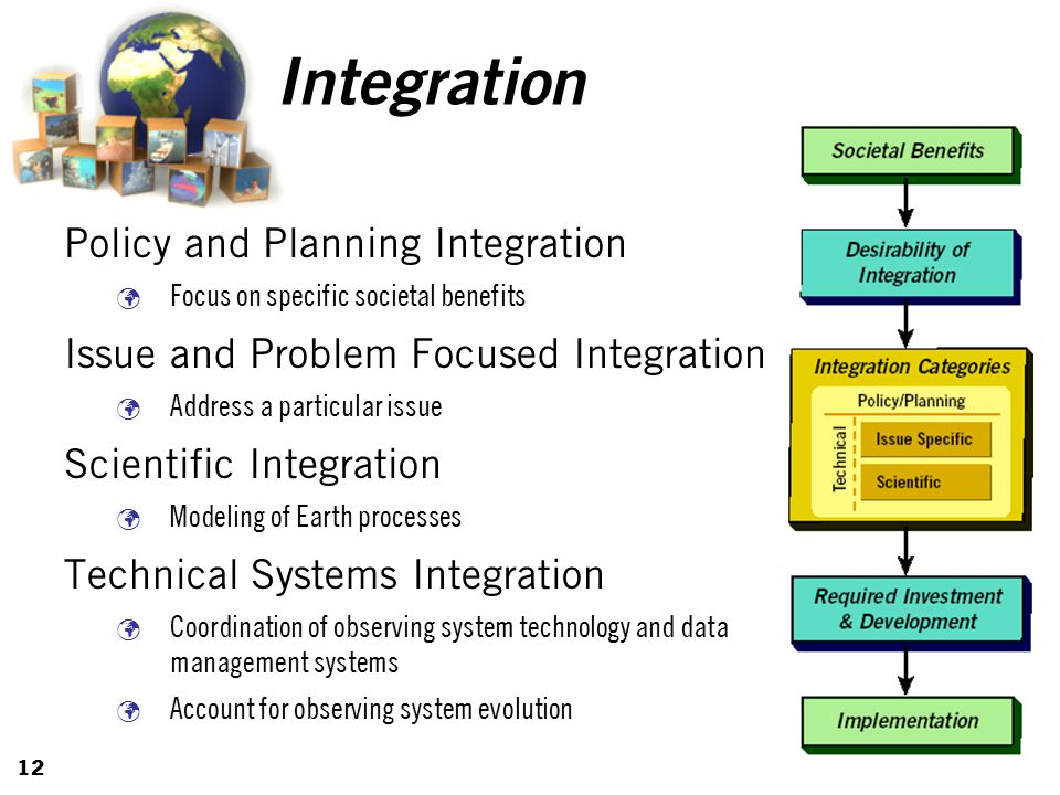 12 Integration Policy and Planning Integration Focus on specific societal benefits Issue and Problem Focused Integration Address a particular issue Scientific Integration Modeling of Earth processes Technical Systems Integration Coordination of observing system technology and data management systems Account for observing system evolution