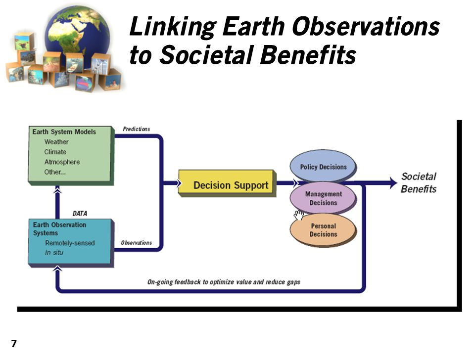 7 Linking Earth Observations to Societal Benefits