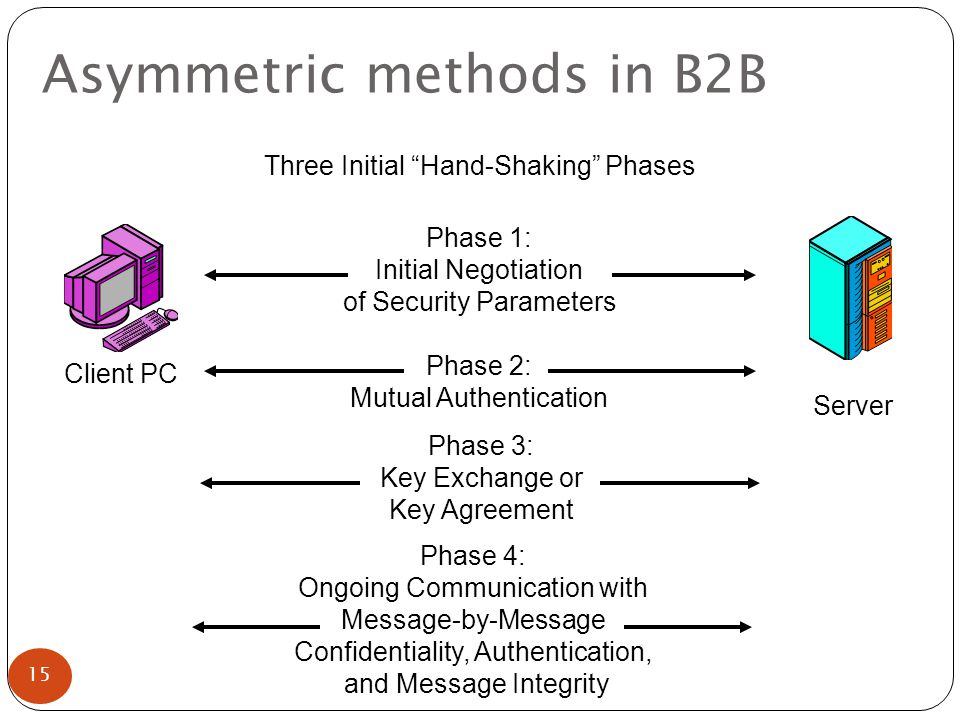 Asymmetric methods in B2B Phase 1: Initial Negotiation of Security Parameters Phase 2: Mutual Authentication Client PC Server Phase 3: Key Exchange or Key Agreement Three Initial Hand-Shaking Phases Phase 4: Ongoing Communication with Message-by-Message Confidentiality, Authentication, and Message Integrity 15