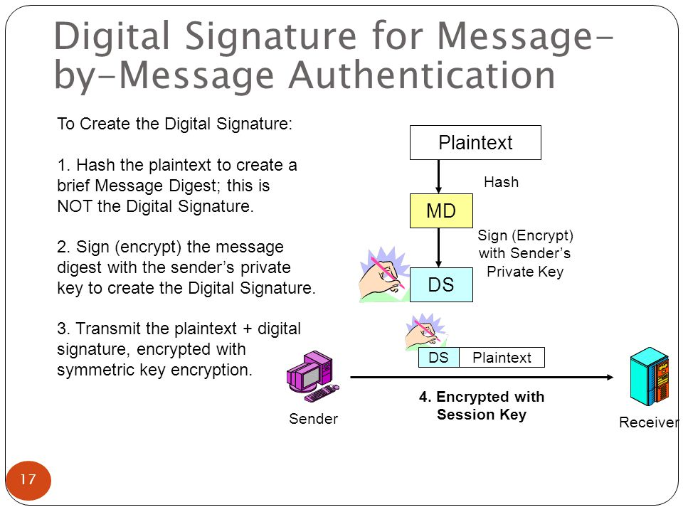 Digital Signature for Message- by-Message Authentication To Create the Digital Signature: 1.