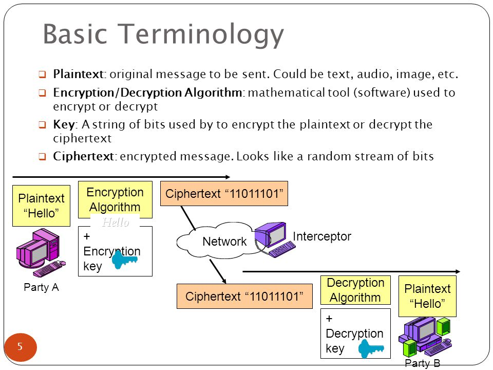 Basic Terminology Network Plaintext Hello Ciphertext Plaintext Hello Decryption Algorithm Interceptor Party A Party B  Plaintext: original message to be sent.