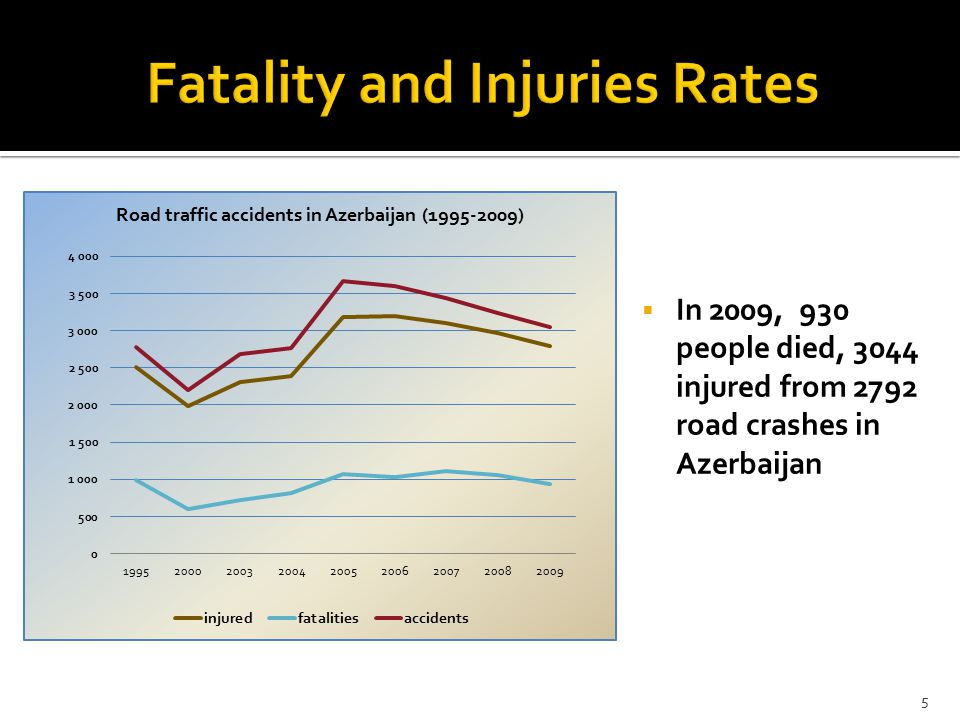  In 2009, 930 people died, 3044 injured from 2792 road crashes in Azerbaijan 5