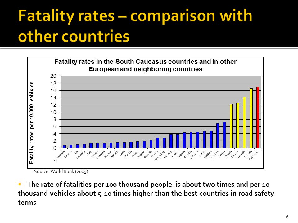  The rate of fatalities per 100 thousand people is about two times and per 10 thousand vehicles about 5-10 times higher than the best countries in road safety terms 6 Source: World Bank (2005)