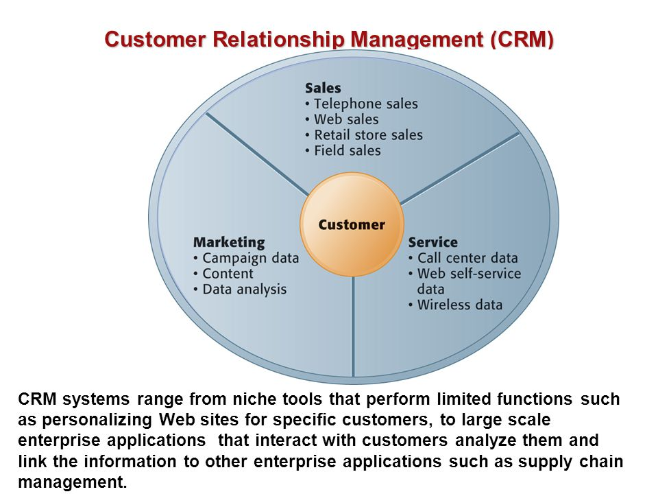 Customer Relationship Management (CRM) CRM systems range from niche tools that perform limited functions such as personalizing Web sites for specific customers, to large scale enterprise applications that interact with customers analyze them and link the information to other enterprise applications such as supply chain management.