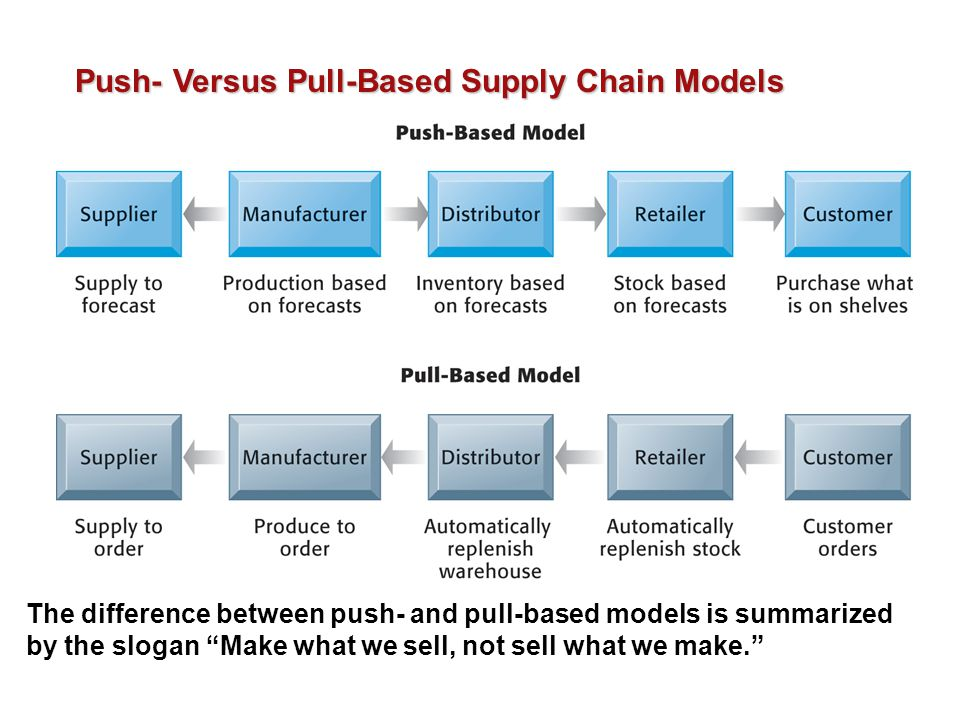 Push- Versus Pull-Based Supply Chain Models The difference between push- and pull-based models is summarized by the slogan Make what we sell, not sell what we make.
