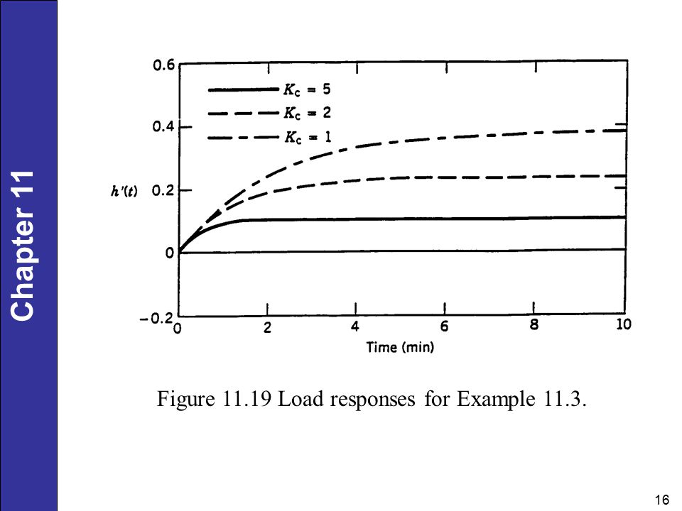 Chapter Figure Load responses for Example 11.3.