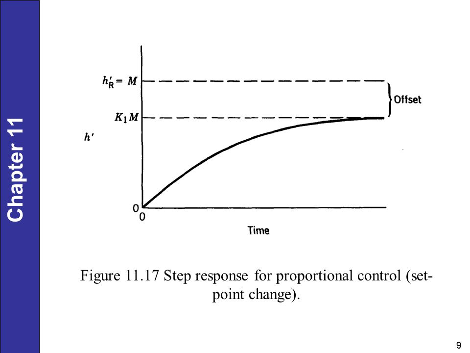 Chapter 11 9 Figure Step response for proportional control (set- point change).