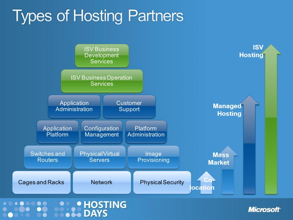 Co- location Mass Market Managed Hosting ISV Hosting