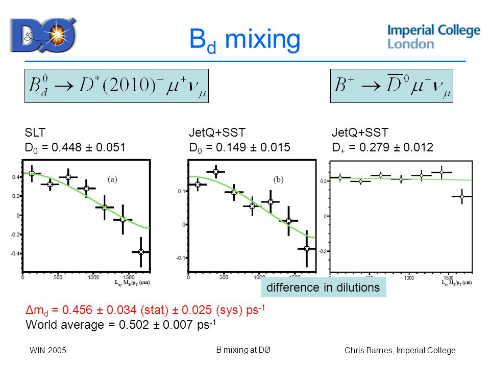 Chris Barnes, Imperial CollegeWIN 2005 B mixing at DØ B d mixing Δm d = ± (stat) ± (sys) ps -1 World average = ± ps -1 SLT D 0 = ± JetQ+SST D + = ± JetQ+SST D 0 = ± difference in dilutions