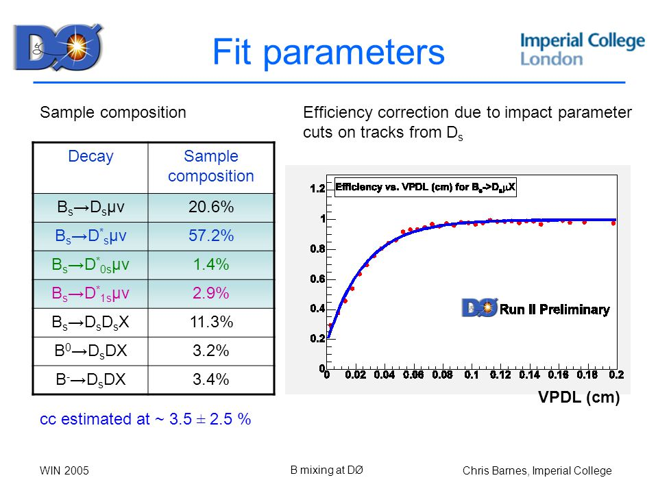 Chris Barnes, Imperial CollegeWIN 2005 B mixing at DØ Fit parameters DecaySample composition B s →D s μν20.6% B s →D * s μν57.2% B s →D * 0s μν1.4% B s →D * 1s μν2.9% B s →D s D s X11.3% B 0 →D s DX3.2% B - →D s DX3.4% Sample compositionEfficiency correction due to impact parameter cuts on tracks from D s cc estimated at ~ 3.5 ± 2.5 % VPDL (cm)
