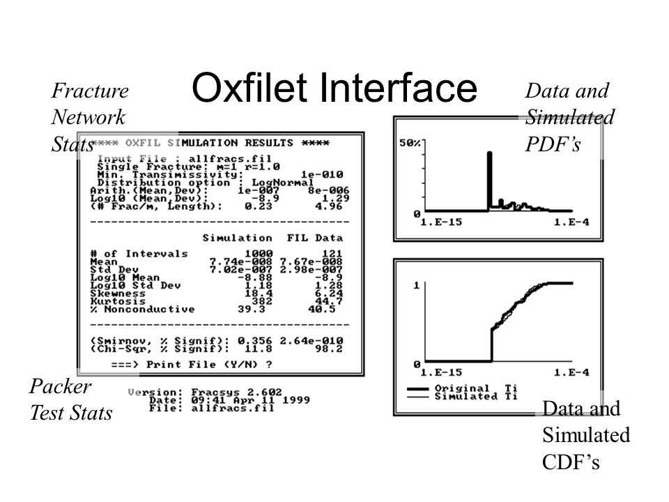 Oxfilet Interface Data and Simulated PDF's Data and Simulated CDF's Fracture Network Stats Packer Test Stats