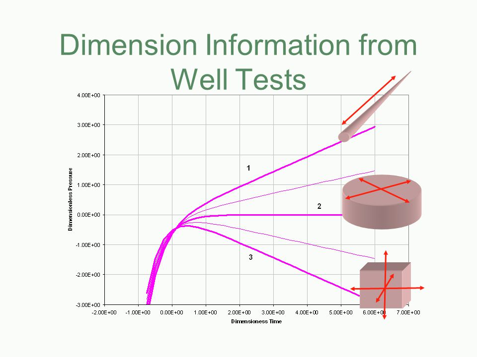 Dimension Information from Well Tests