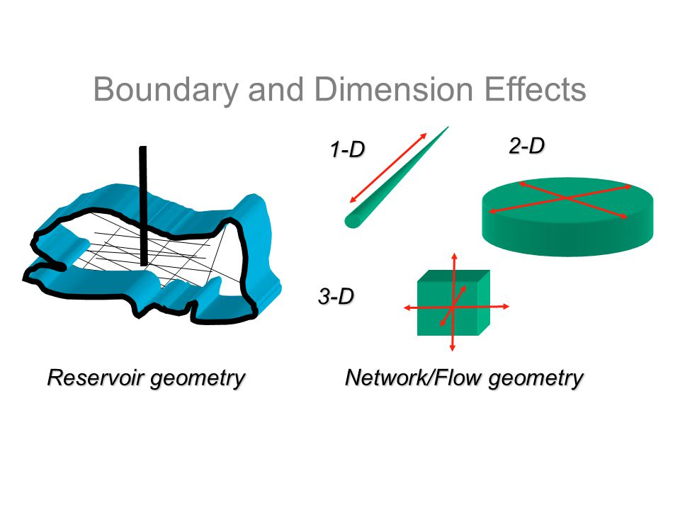 Boundary and Dimension Effects 1-D 2-D 3-D Reservoir geometry Network/Flow geometry