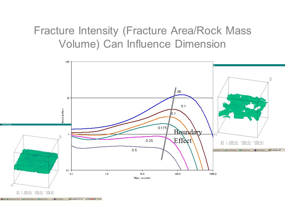 Fracture Intensity (Fracture Area/Rock Mass Volume) Can Influence Dimension Boundary Effect
