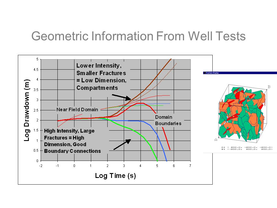 Geometric Information From Well Tests