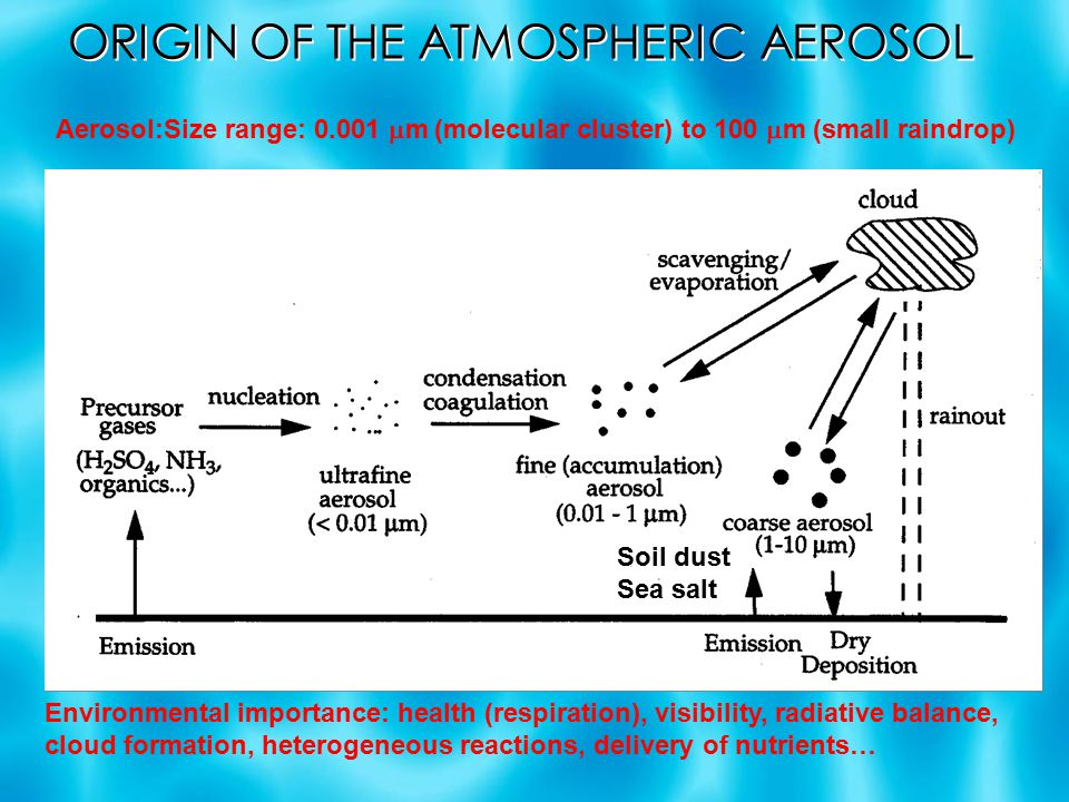 ORIGIN OF THE ATMOSPHERIC AEROSOL Soil dust Sea salt Aerosol:Size range:  m (molecular cluster) to 100  m (small raindrop) Environmental importance: health (respiration), visibility, radiative balance, cloud formation, heterogeneous reactions, delivery of nutrients…