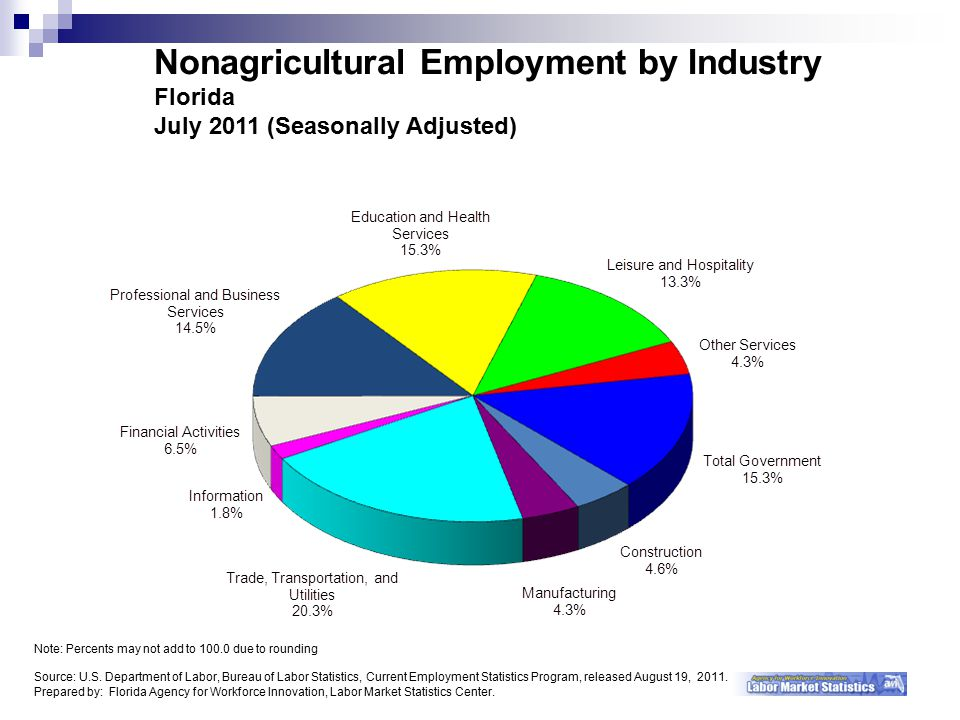 Nonagricultural Employment by Industry Florida July 2011 (Seasonally Adjusted) Note: Percents may not add to due to rounding Source: U.S.