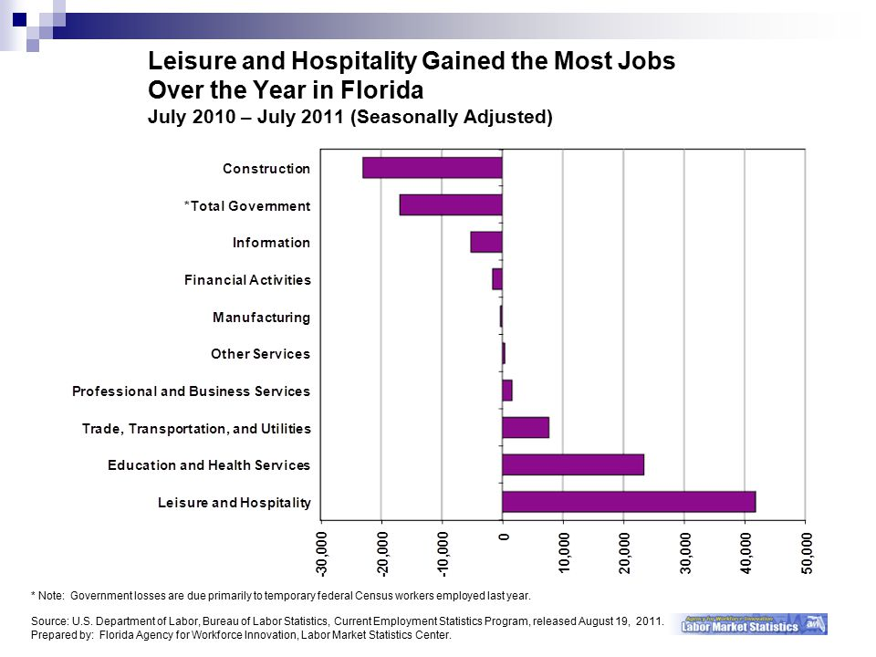 Leisure and Hospitality Gained the Most Jobs Over the Year in Florida July 2010 – July 2011 (Seasonally Adjusted) * Note: Government losses are due primarily to temporary federal Census workers employed last year.