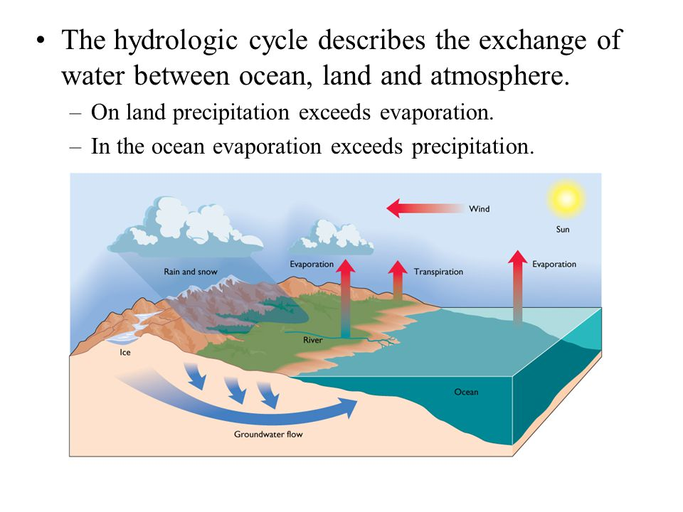The hydrologic cycle describes the exchange of water between ocean, land and atmosphere.