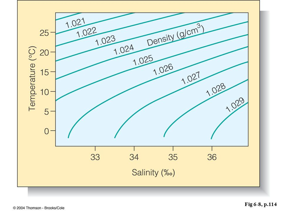 Fig 6-8, p.114 Temp., Salinity and Density have a complex relationship – you can have the SAME density at different concentrations of Temp.