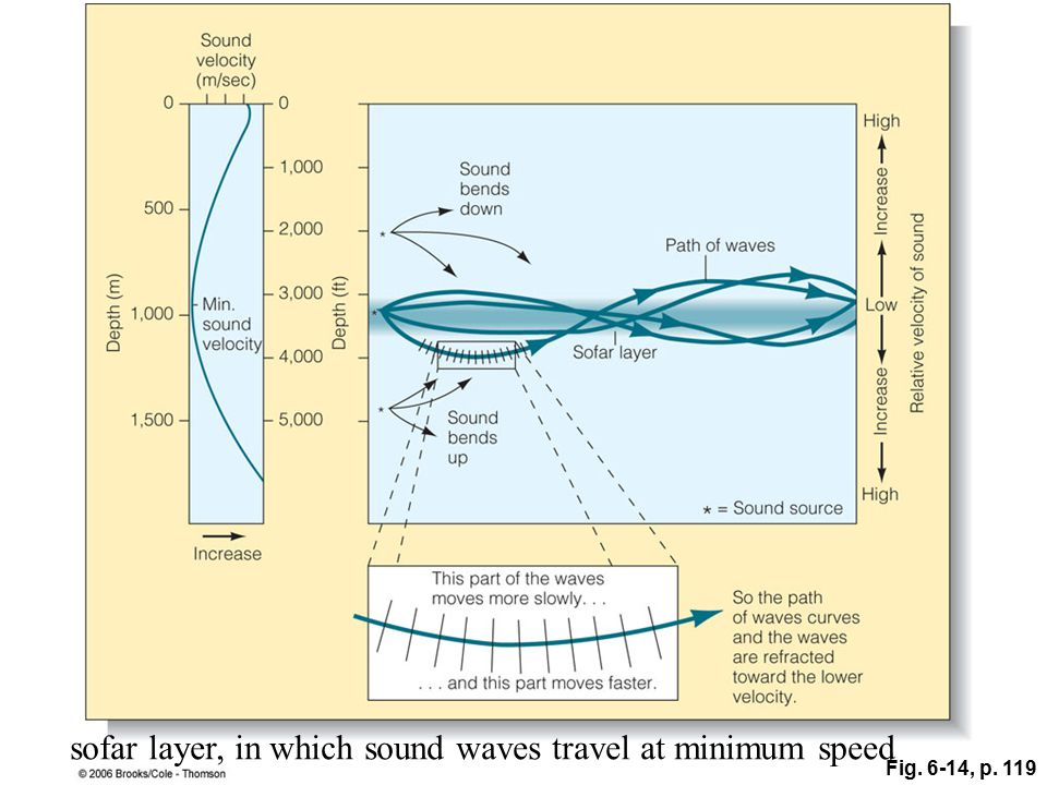 Fig. 6-14, p. 119 sofar layer, in which sound waves travel at minimum speed