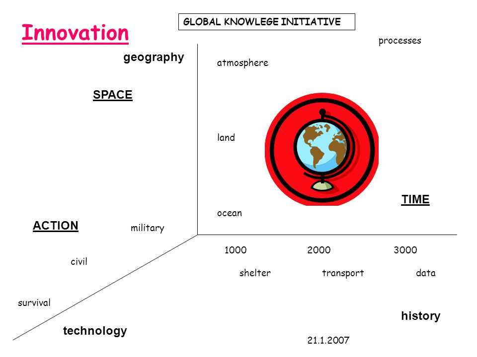 geography history technology ocean land atmosphere military civil survival 100020003000 processes sheltertransportdata GLOBAL KNOWLEGE INITIATIVE 21.1.2007 SPACE TIME ACTION Innovation