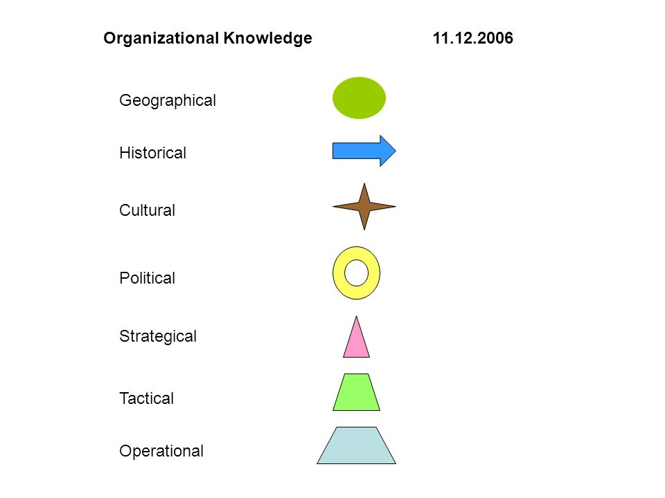 Organizational Knowledge 11.12.2006 Cultural Geographical Historical Political Strategical Tactical Operational
