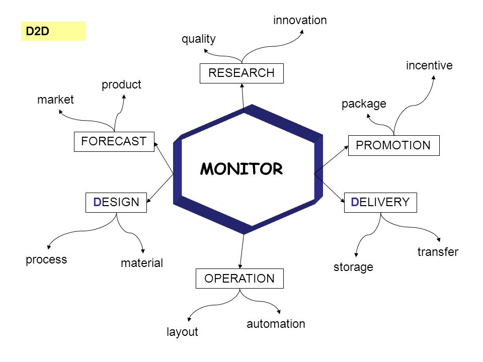 MONITOR FORECAST RESEARCH PROMOTION DESIGN OPERATION DELIVERY material process layout storage package transfer quality automation market innovation product D2D incentive