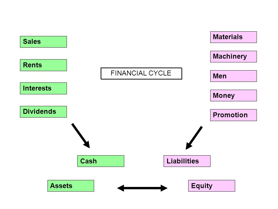Sales Rents Interests Dividends Machinery Men Money Promotion Materials Cash Assets Liabilities Equity FINANCIAL CYCLE