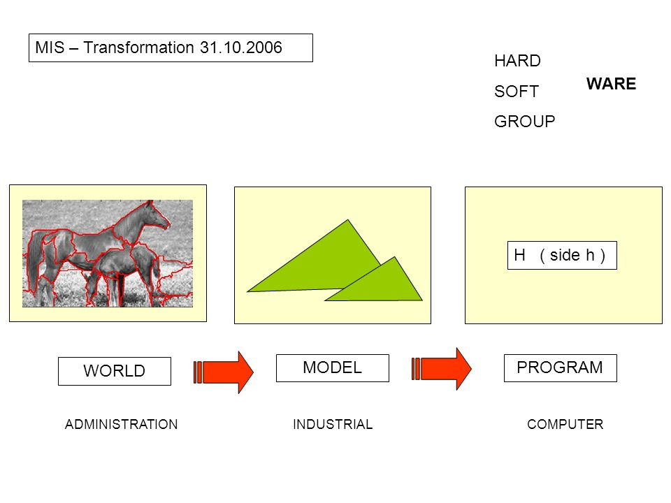 WORLD MODELPROGRAM ADMINISTRATIONINDUSTRIALCOMPUTER H ( side h ) MIS – Transformation HARD SOFT GROUP WARE