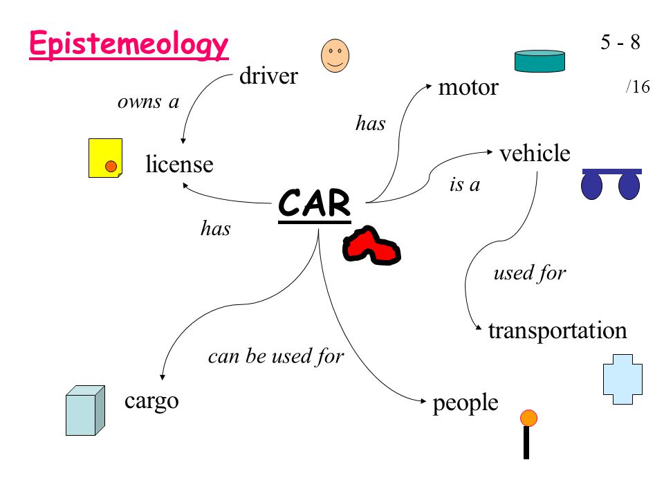 Epistemeology CAR license motor has driver owns a has people cargo can be used for vehicle is a transportation used for /16
