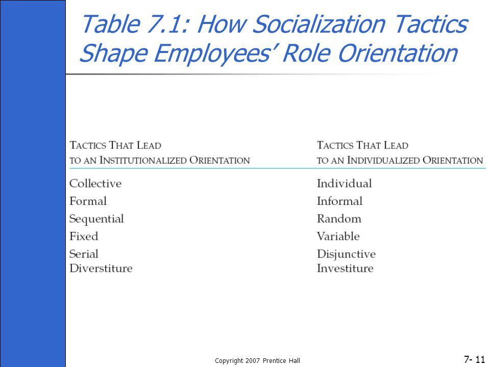 7- Copyright 2007 Prentice Hall 11 Table 7.1: How Socialization Tactics Shape Employees' Role Orientation