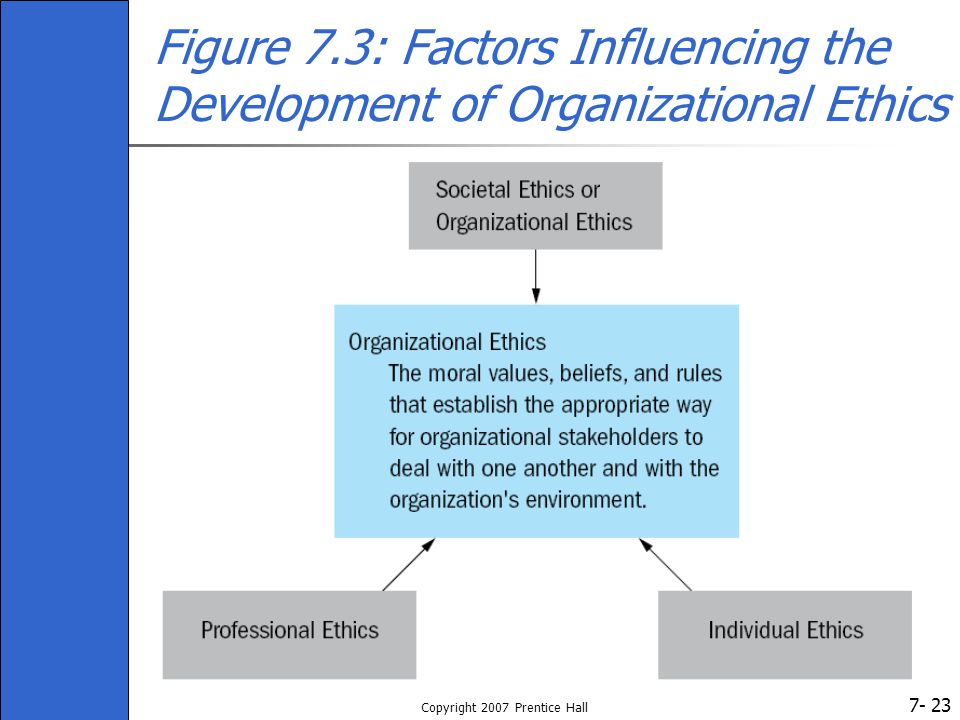 7- Copyright 2007 Prentice Hall 23 Figure 7.3: Factors Influencing the Development of Organizational Ethics