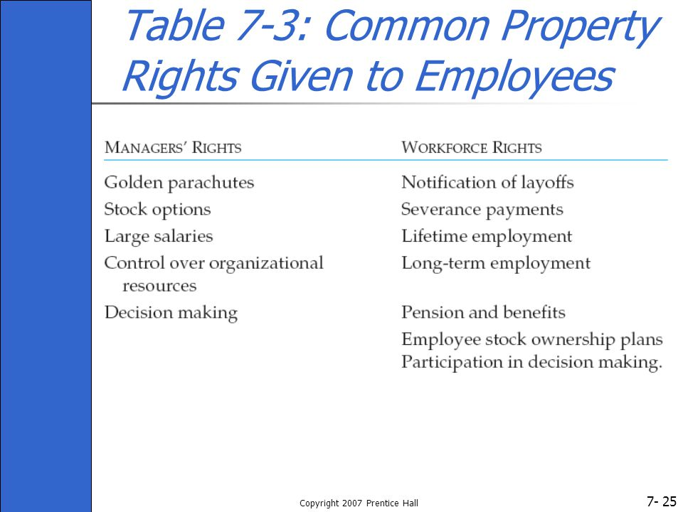 7- Copyright 2007 Prentice Hall 25 Table 7-3: Common Property Rights Given to Employees
