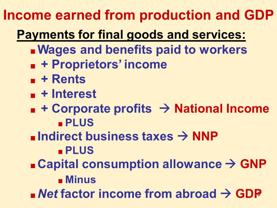 6 Income earned from production and GDP Payments for final goods and services: n Wages and benefits paid to workers n + Proprietors' income n + Rents n + Interest n + Corporate profits  National Income n PLUS n Indirect business taxes  NNP n PLUS n Capital consumption allowance  GNP n Minus n Net factor income from abroad  GDP