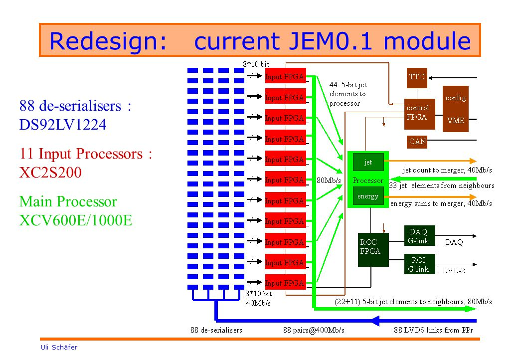 Uli Schäfer Redesign: current JEM0.1 module 88 de-serialisers : DS92LV Input Processors : XC2S200 Main Processor XCV600E/1000E