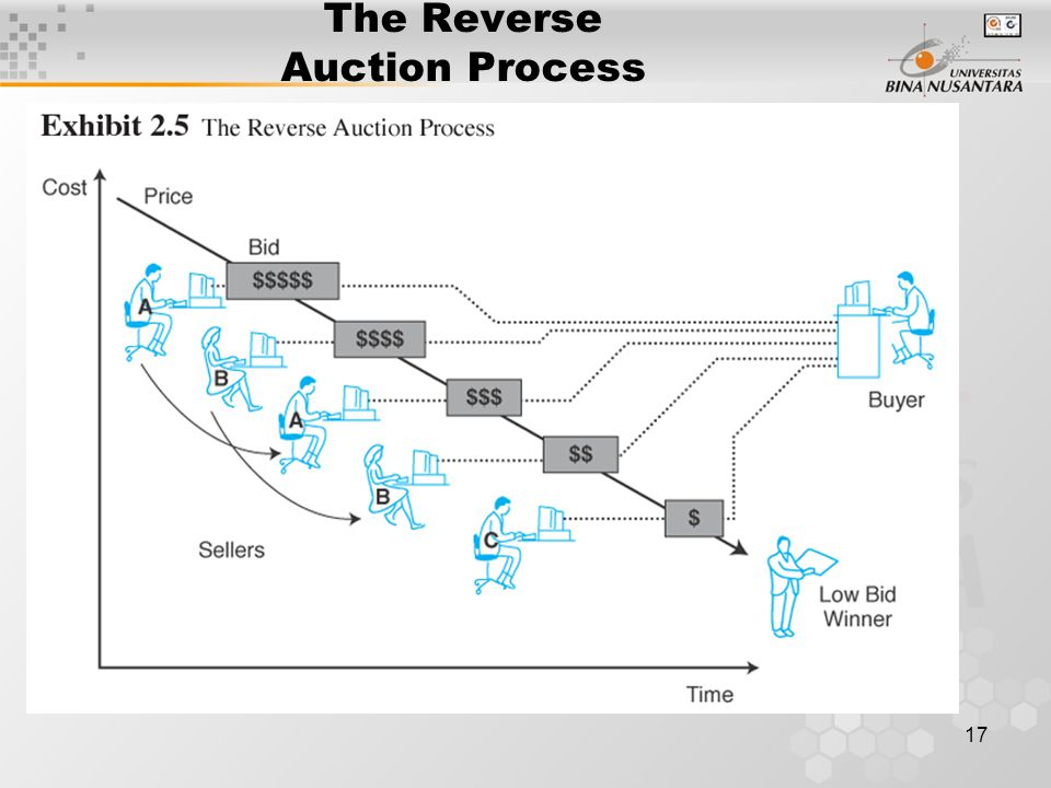 17 The Reverse Auction Process