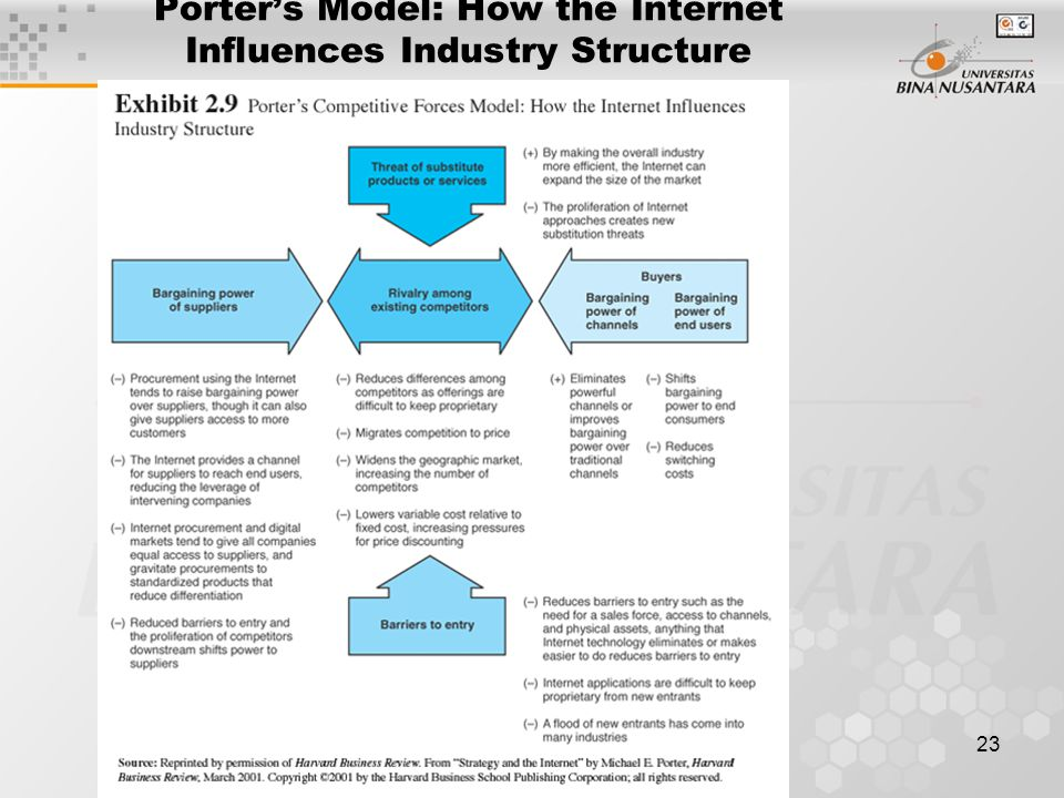 23 Porter's Model: How the Internet Influences Industry Structure