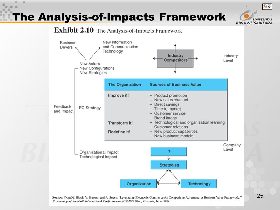 25 The Analysis-of-Impacts Framework