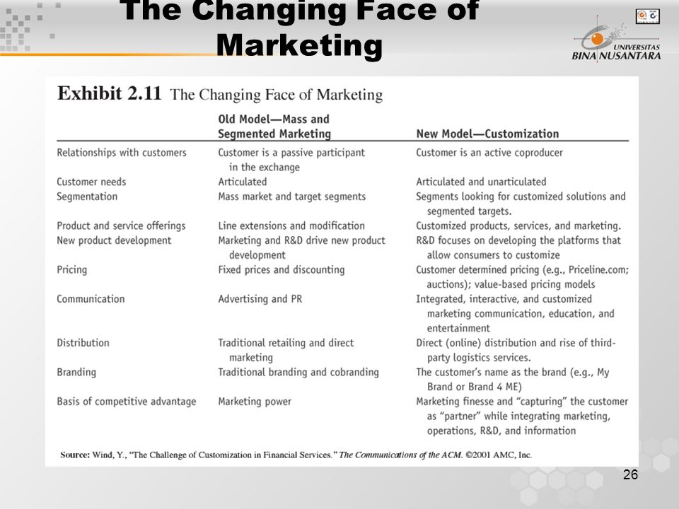 26 The Changing Face of Marketing