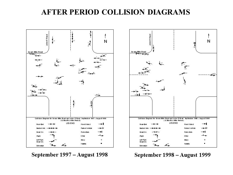 Signal timing design example problems intersection of michigan 31 after period collision diagrams september 1997 august 1998 september 1998 august 1999 ccuart Gallery