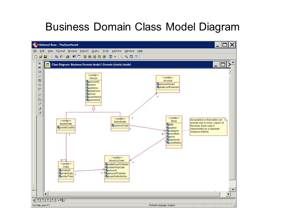 Rational rose overview diagrams directory structure working with 5 business domain class model diagram ccuart Choice Image