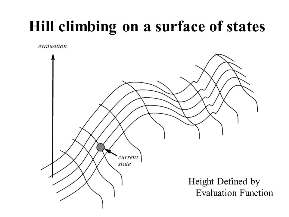 Hill climbing on a surface of states Height Defined by Evaluation Function