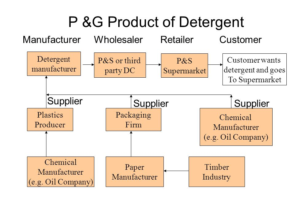 P &G Product of Detergent Detergent manufacturer P&S Supermarket P&S or third party DC Customer wants detergent and goes To Supermarket Plastics Producer Chemical Manufacturer (e.g.