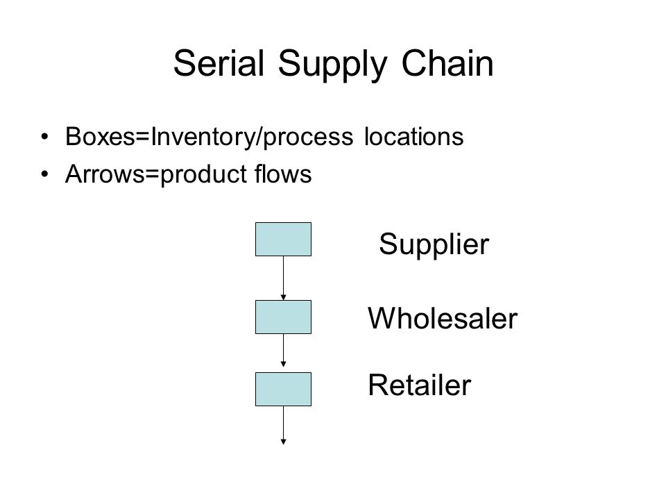 Serial Supply Chain Boxes=Inventory/process locations Arrows=product flows Supplier Wholesaler Retailer